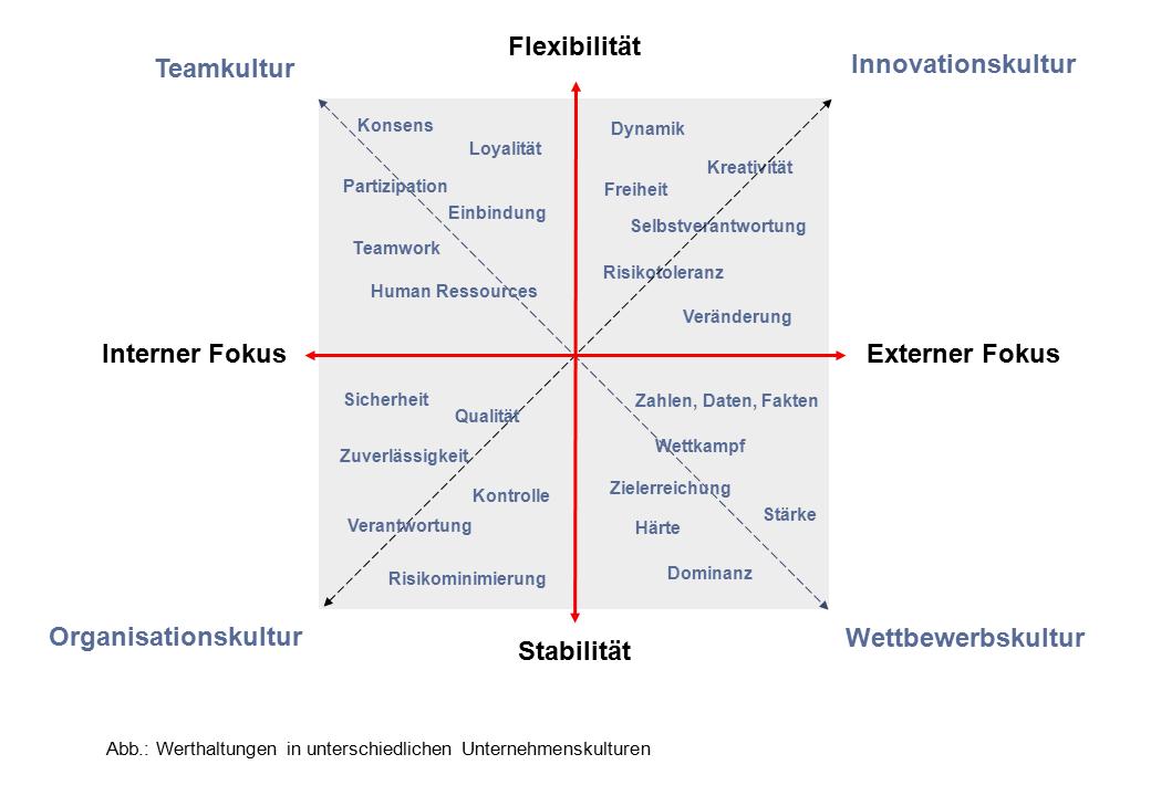 analyse unternehmenskultur fragestellung